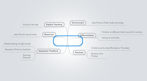 Mind Map: Spelling in Room 1