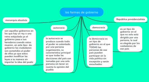 Mind Map: las formas de gobierno