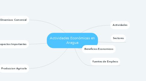 Mind Map: Actividades Económicas en Aragua
