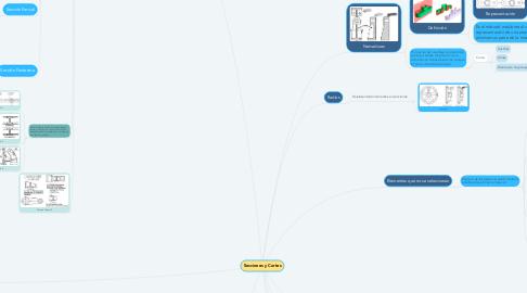 Mind Map: Secciones y Cortes