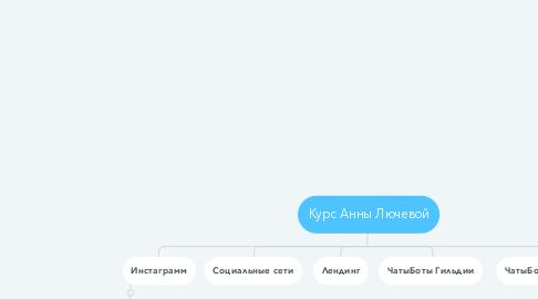 Mind Map: Курс Анны Лючевой