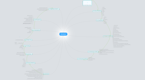 Mind Map: Wie funktioniert Social Software?