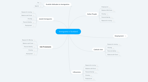 Mind Map: Immigrants in Scotland