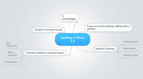 Mind Map: Spelling in Room 2.5