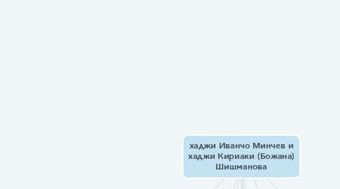 Mind Map: хаджи Иванчо Минчев и хаджи Кириаки (Божана) Шишманова