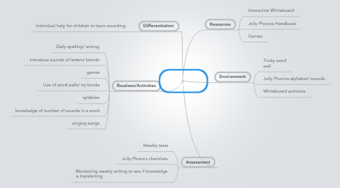 Mind Map: Spelling in Room 5