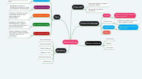Mind Map: Óleos Essencias