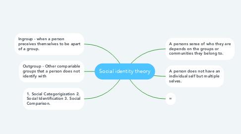 Mind Map: Social identity theory