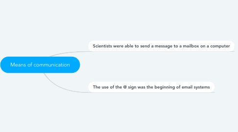 Mind Map: Means of communication