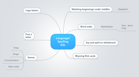 Mind Map: Language/ Spelling ESL
