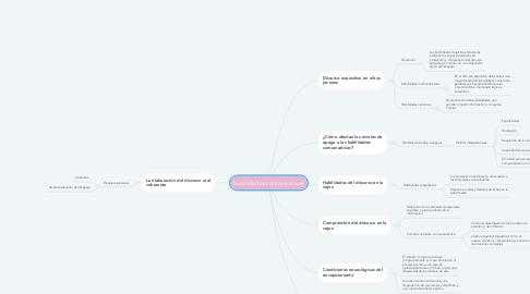 Mind Map: Habilidades comunicativas