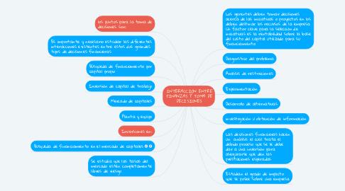 Mind Map: INTERACCIÓN ENTRE FINANZAS Y TOMA DE DECISIONES