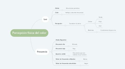 Mind Map: Percepción física del color