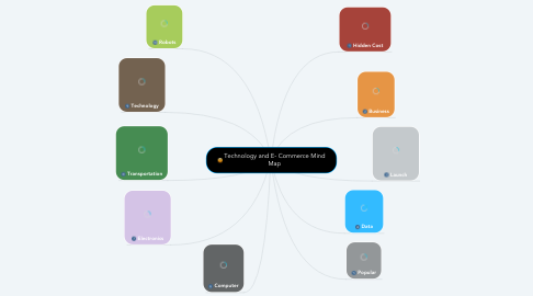 Mind Map: Technology and E- Commerce Mind Map