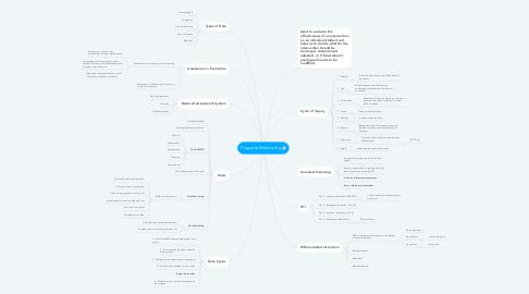 Mind Map: Progress Monitoring