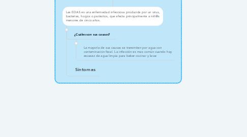 Mind Map: EDA