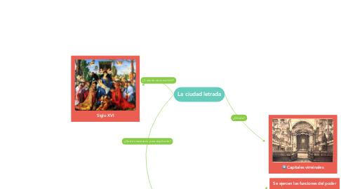 Mind Map: La ciudad letrada