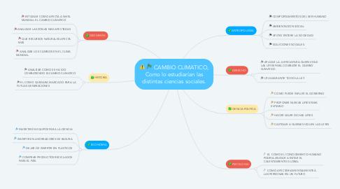 Mind Map: CAMBIO CLIMATICO, Como lo estudiarían las distintas ciencias sociales.