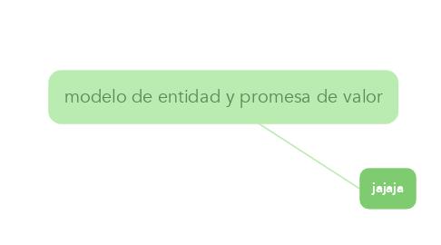 Mind Map: modelo de entidad y promesa de valor