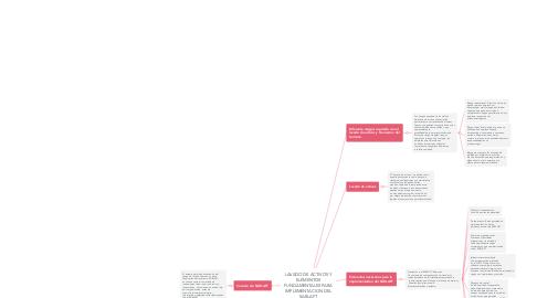 Mind Map: LAVADO DE ACTIVOS Y ELEMENTOS FUNDAMENTALES PARA IMPLEMENTACION DEL SARLAFT