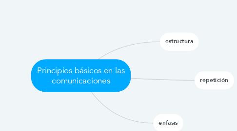 Mind Map: Principios básicos en las comunicaciones