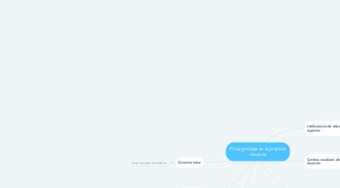 Mind Map: Protagonistas en la practica docente