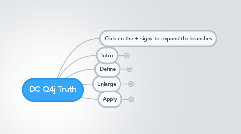 Mind Map: DC Q4j Truth