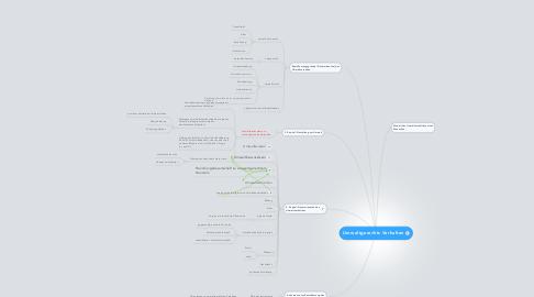 Mind Map: Umweltgerechts Verhalten