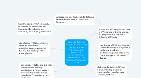 Mind Map: Leyes de Reforma, nacionalización de los bienes del clero, matrimonio civil, estado civil, secularización de cementerios, dias festivos, libertad de culto.