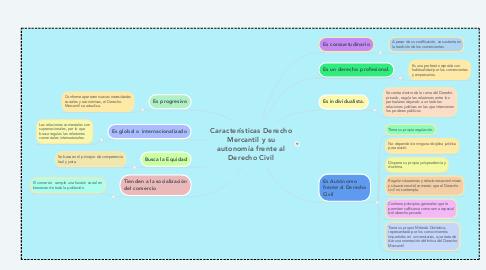 Mind Map: Características Derecho Mercantil y su autonomía frente al Derecho Civil