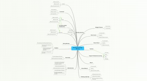 Mind Map: Planning for Strategic Planning