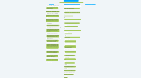 Mind Map: Удержание клиента после его обращения на горячую линию.