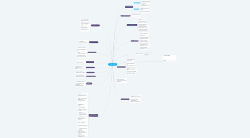 Mind Map: Чат бот Facebook