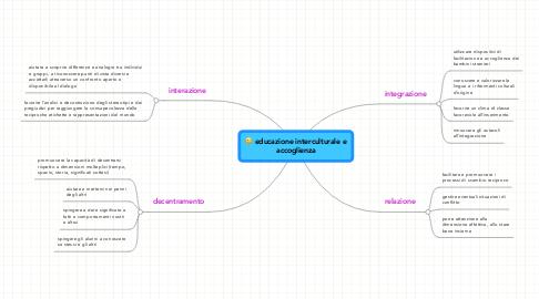 Mind Map: educazione interculturale e accoglienza