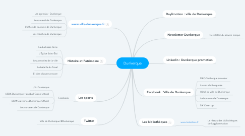Mind Map: Dunkerque