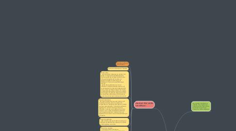 Mind Map: Article scientifique psychologie sociale