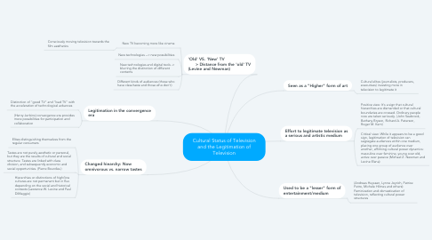 Mind Map: Cultural Status of Television and the Legitimation of Television