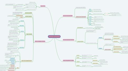 Mind Map: Teorías de comunicación