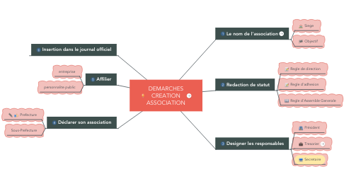 Mind Map: DEMARCHES CREATION ASSOCIATION