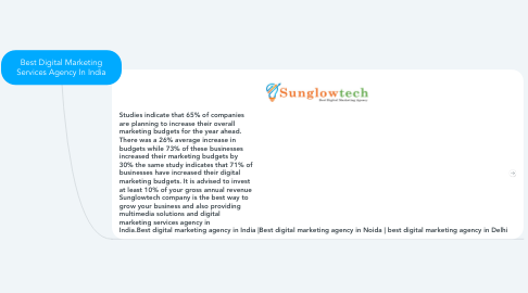 Mind Map: Best Digital Marketing Services Agency In India