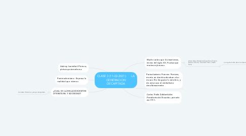 Mind Map: CLASE 3 (11-02-2021):      LA GENERACION DECAPITADA