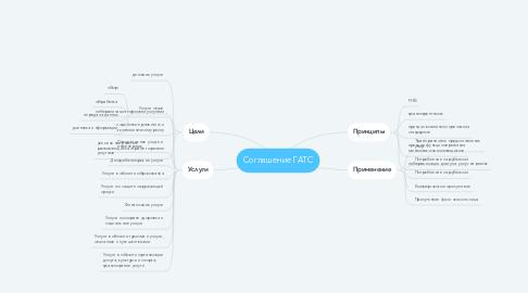 Mind Map: Соглашение ГАТС
