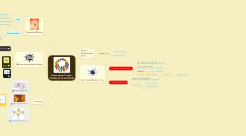 Mind Map: Comunidades Virtuais - Desafiando uma definição