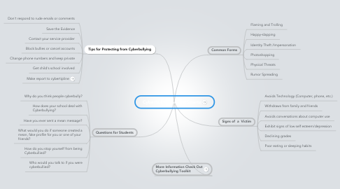 Mind Map: Cyberbullying at NetSmartz
