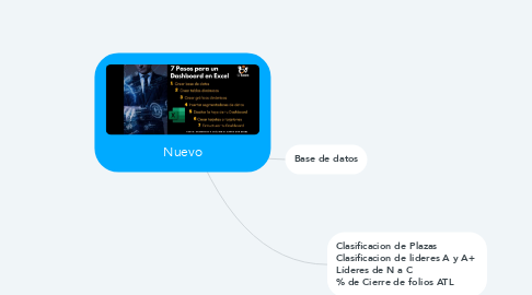 Mind Map: Nuevo