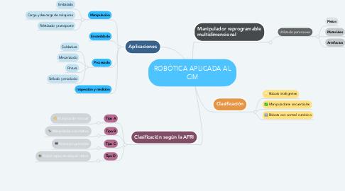 Mind Map: CÁLCULO DE MÚLTIPLES FUERZAS EN TRES DIMENSIONES