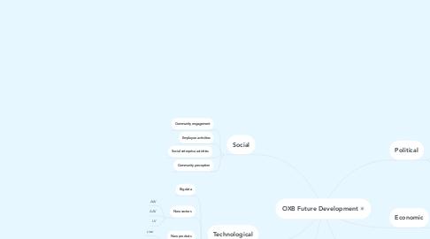 Mind Map: OXB Future Development