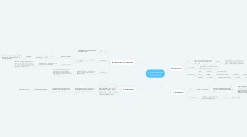 Mind Map: La posibilidad del conocimiento