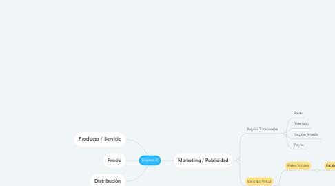 Mind Map: Empresa X
