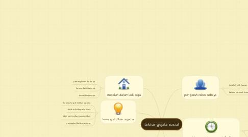 Mind Map: faktor gejala sosial